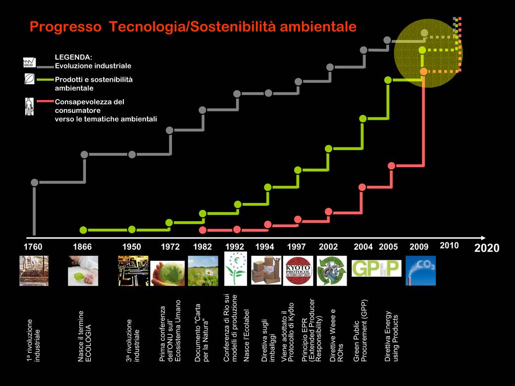 Prodotti e sostenibilita.01.Marco Capellini