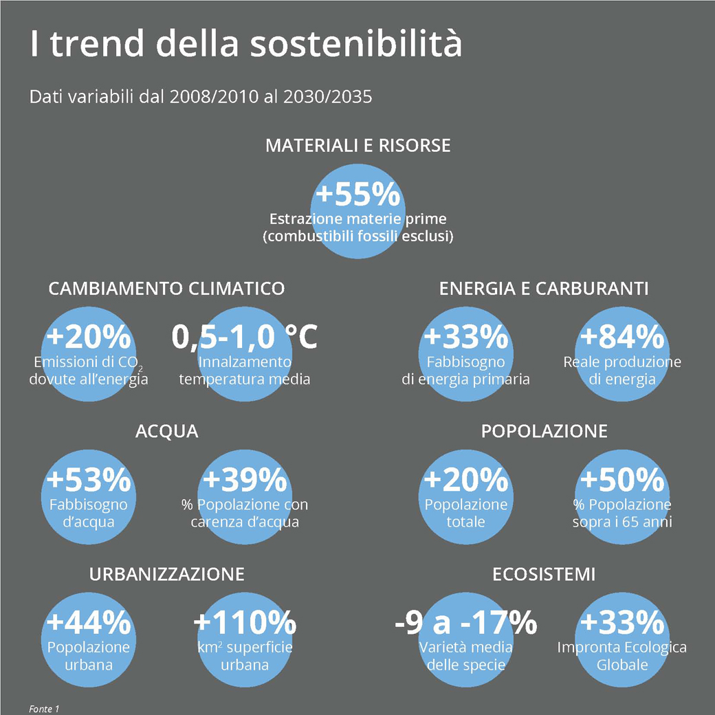 Sustainable Trends.01.Marco.Capellini.01