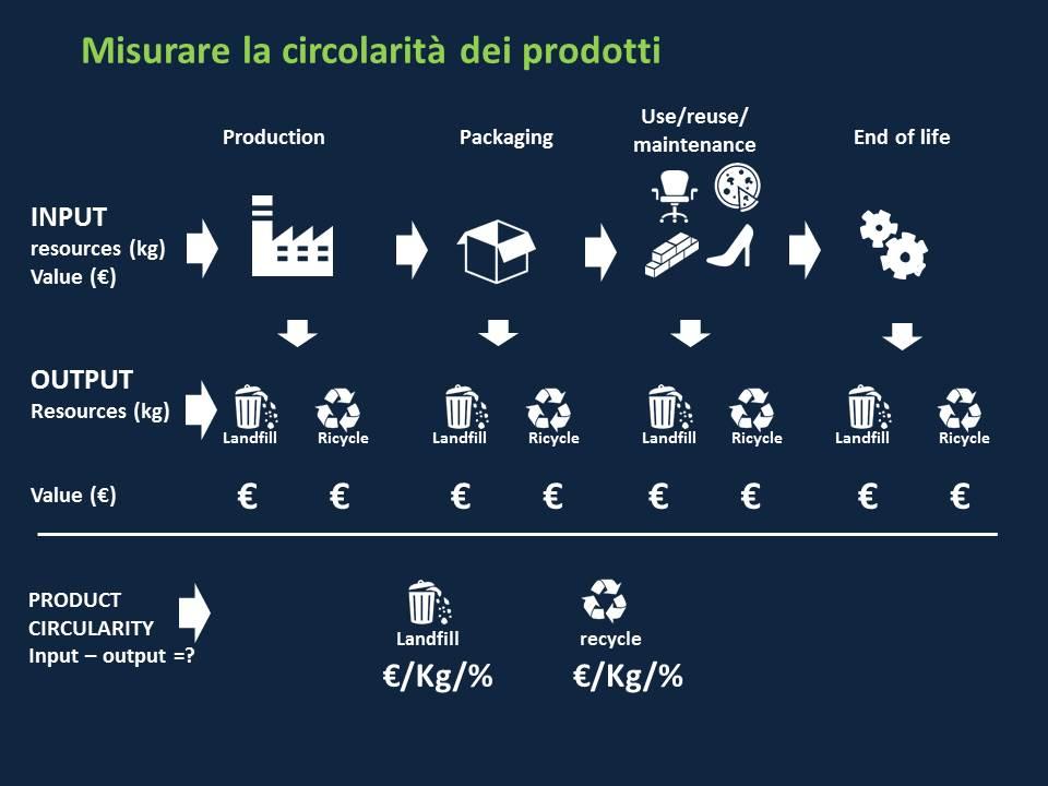 Capellini economia  circolare3
